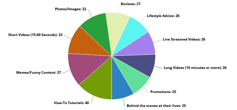 content division according their production and consumption