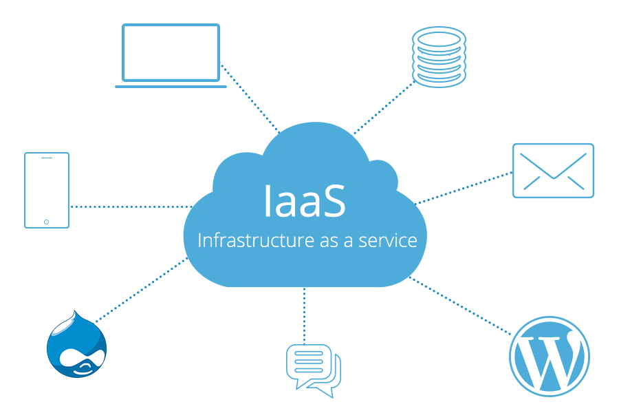 infrastructure service outsourced