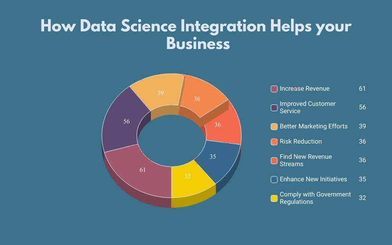data science integrations for business